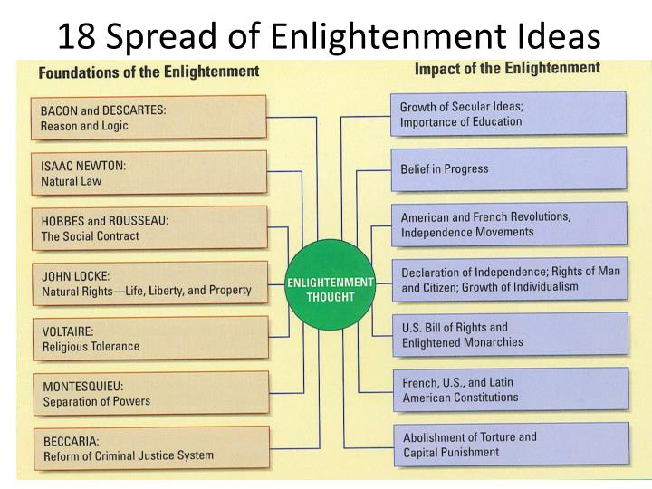 18 Spread of Enlightenment Ideas