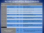 rchs graduation requirements