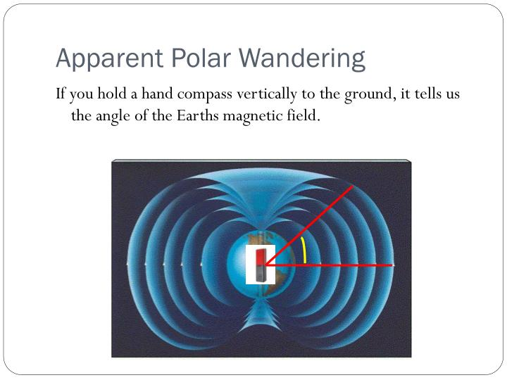 Apparent Polar Wandering