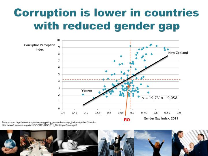 Corruption is lower in countries with reduced gender gap