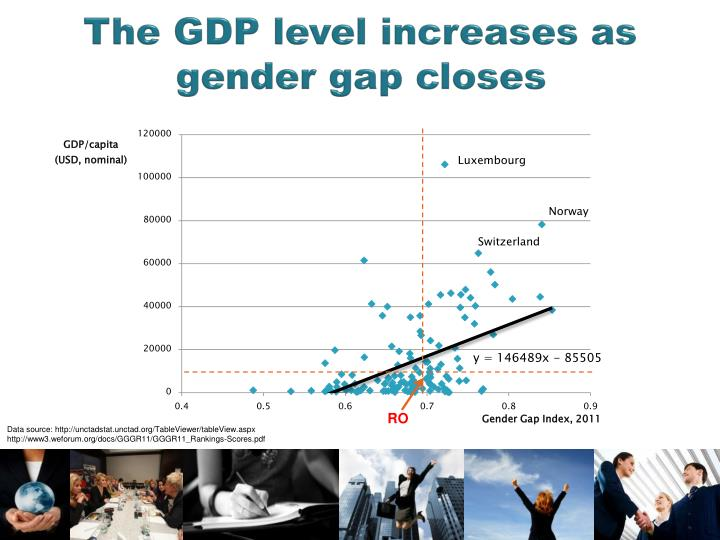 The GDP level increases as gender gap closes