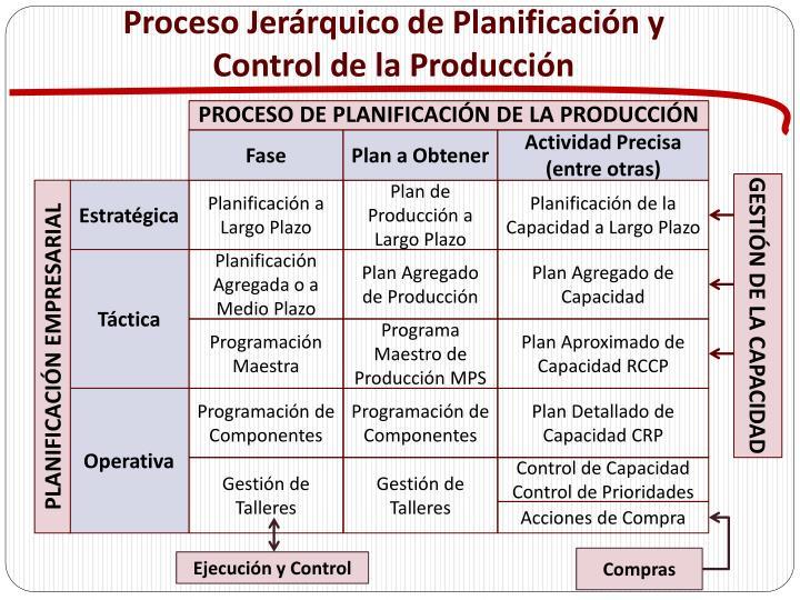Proceso Jerárquico de Planificación y Control de la Producción