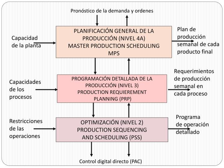 Pronóstico de la demanda y ordenes