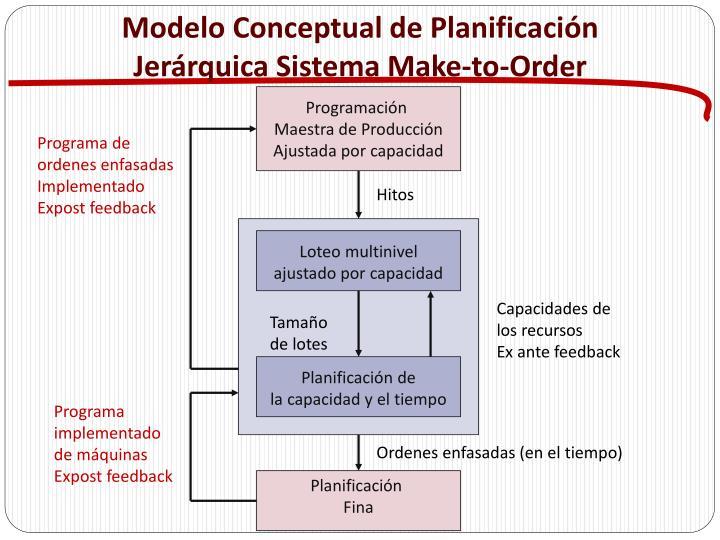 Modelo Conceptual de Planificación Jerárquica Sistema
