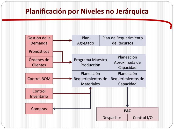 Planificación por Niveles no Jerárquica