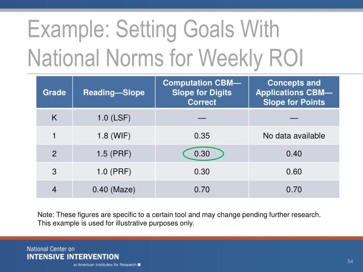 Example: Setting Goals With National Norms for Weekly