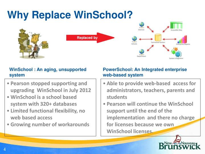 Why Replace WinSchool?