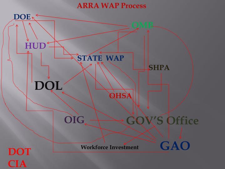 ARRA WAP Process