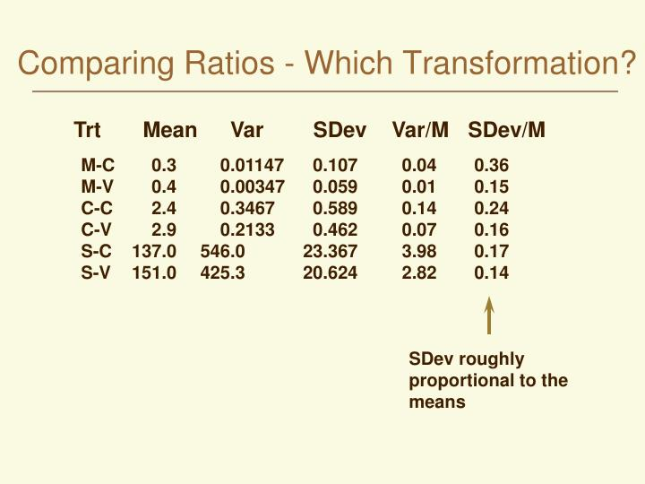 Comparing Ratios - Which Transformation?