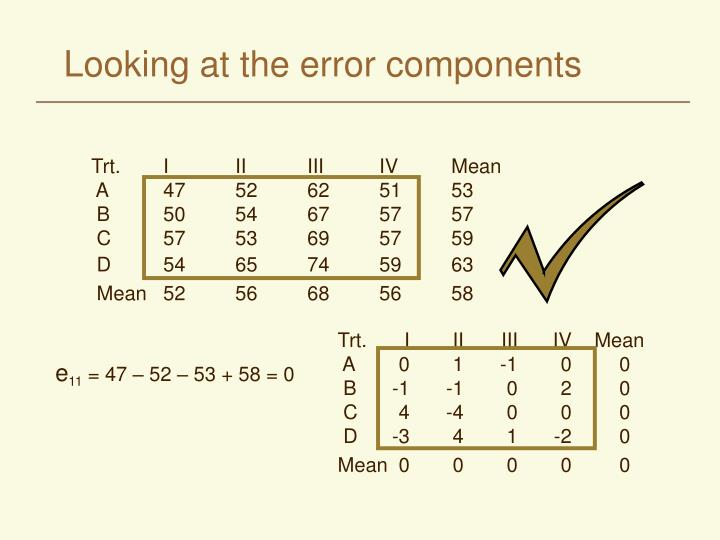 Looking at the error components