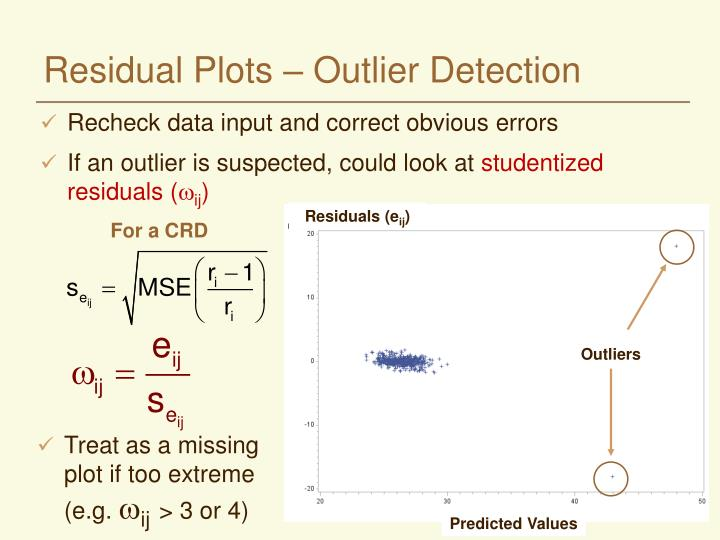 Residual Plots – Outlier Detection