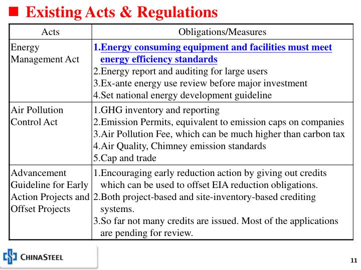 Existing Acts & Regulations
