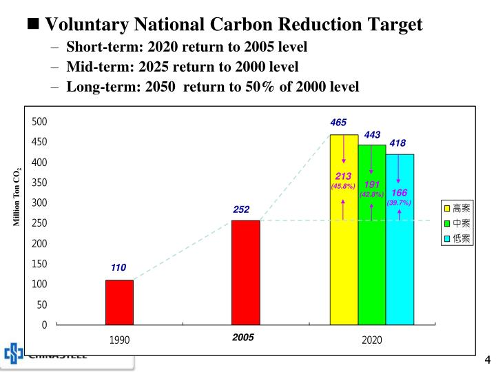 Voluntary National Carbon Reduction Target