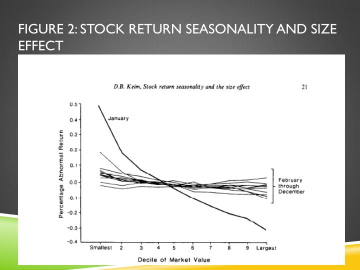 Figure 2: Stock Return Seasonality and Size Effect