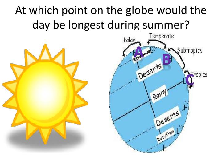 At which point on the globe would the day be longest during summer?