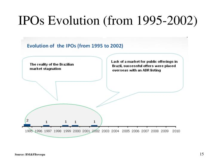 IPOs Evolution (from 1995-2002)