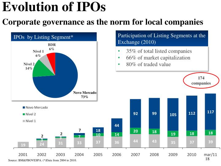 Evolution of IPOs