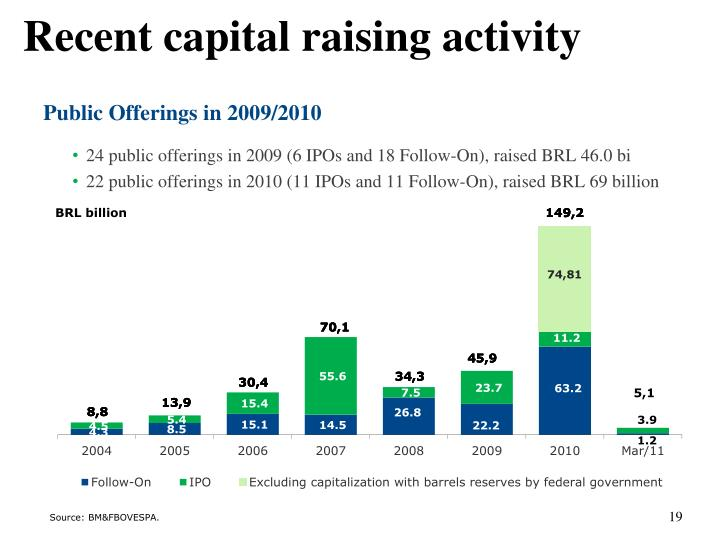 24 public offerings in 2009 (6 IPOs and 18 Follow-On), raised BRL 46.0 bi