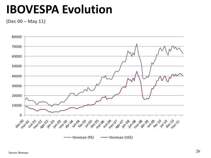 IBOVESPA Evolution
