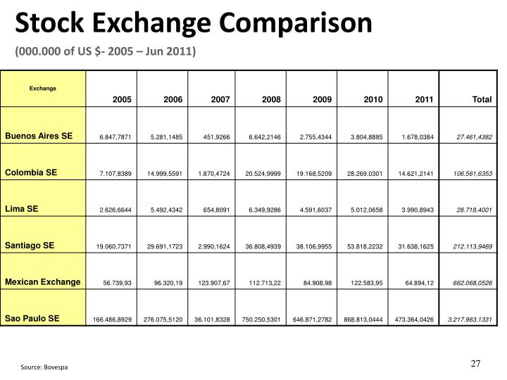 Stock Exchange Comparison