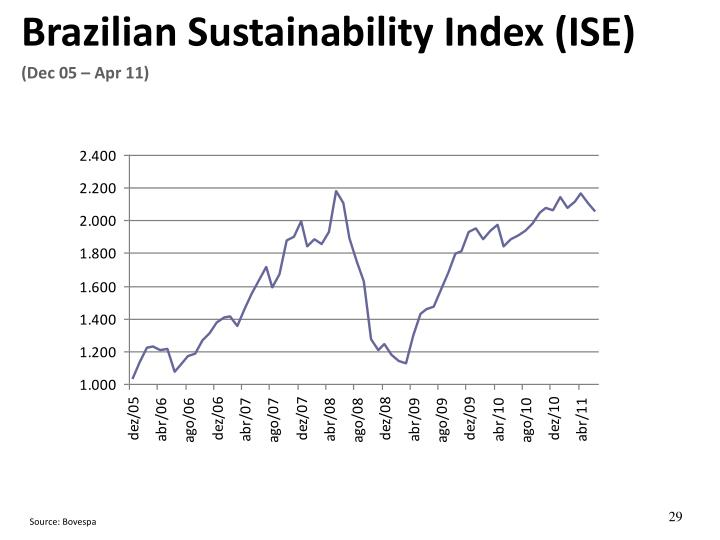 Brazilian Sustainability Index (ISE)
