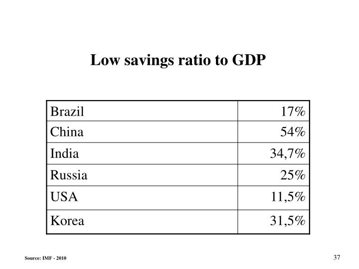Low savings ratio to GDP
