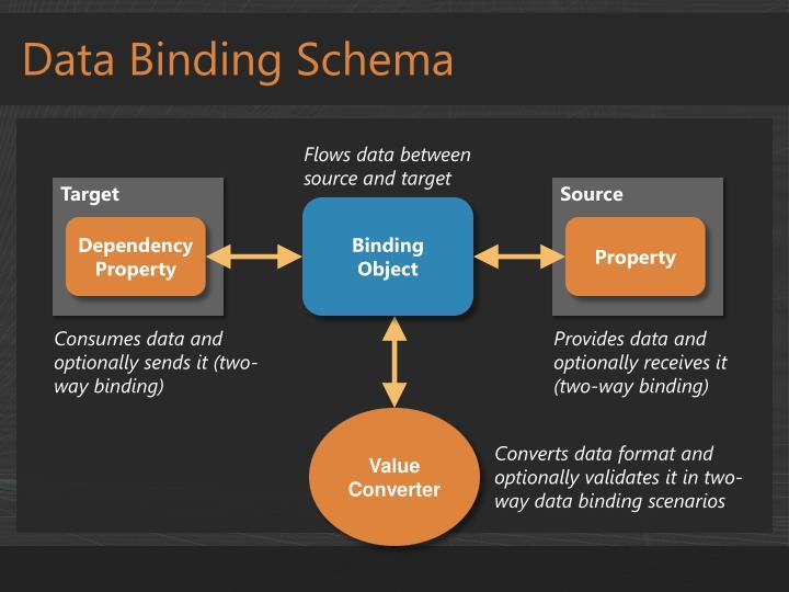 Data Binding Schema