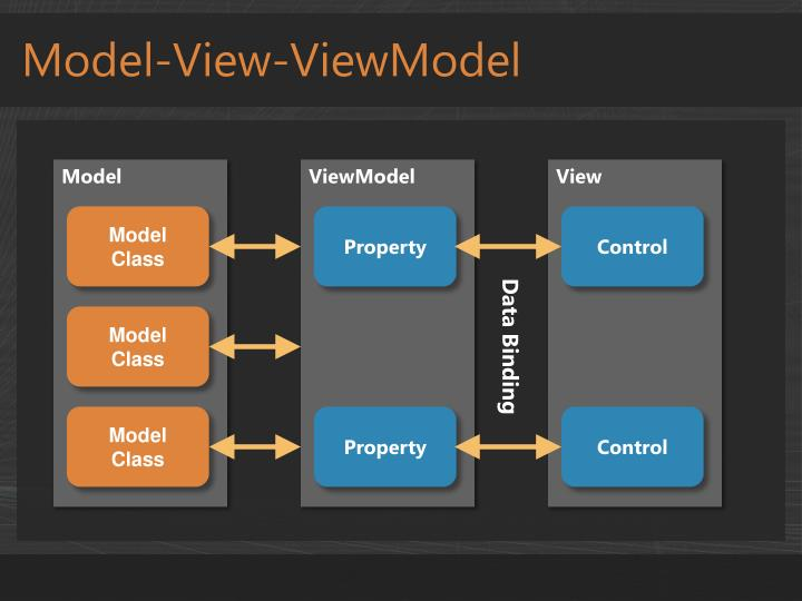 Model-View-