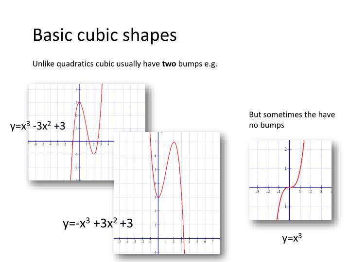 Basic cubic shapes