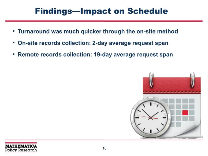 Findings—Impact on Schedule