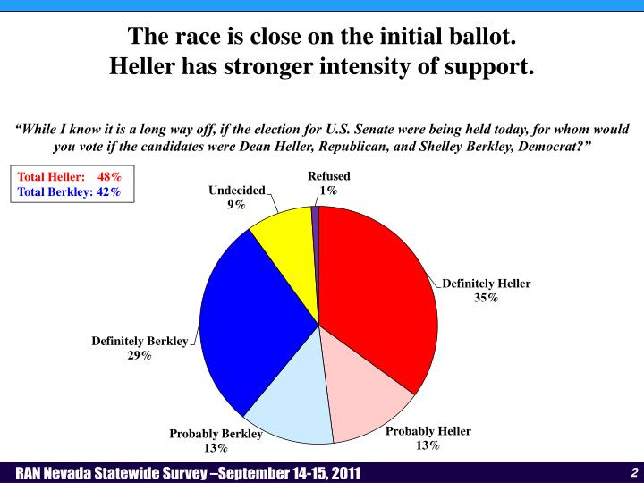 The race is close on the initial ballot.