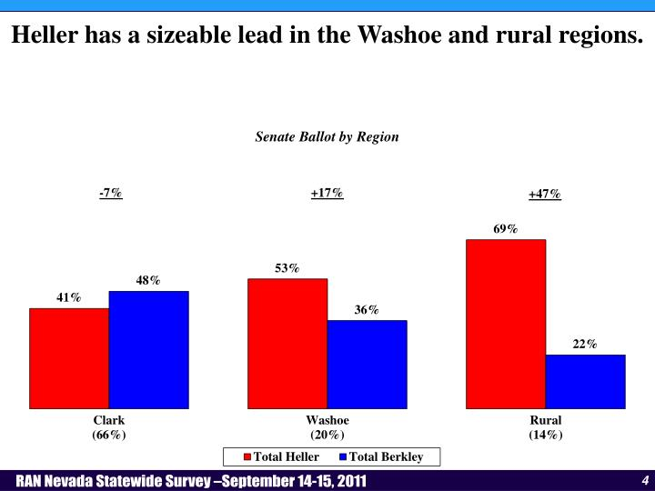Heller has a sizeable lead in the Washoe and rural regions.