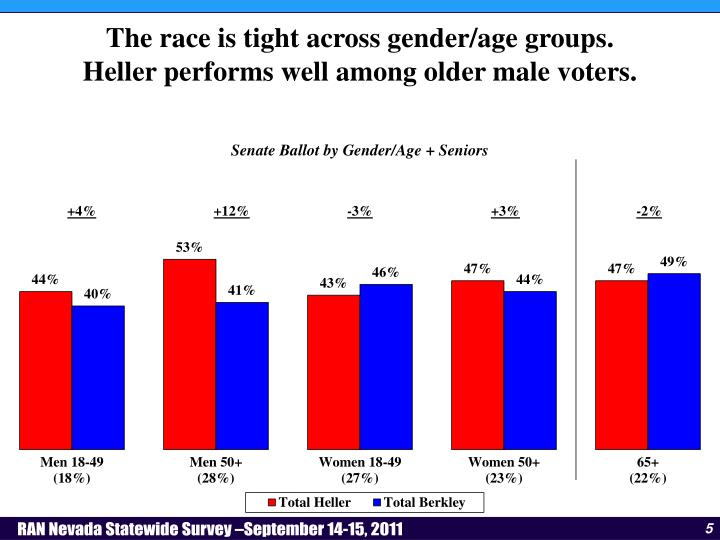The race is tight across gender/age groups.