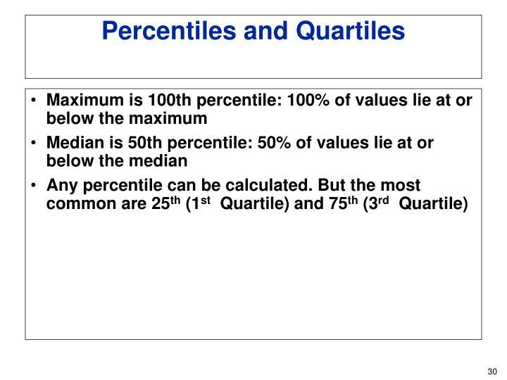 Maximum is 100th percentile: 100% of values lie at or below the maximum