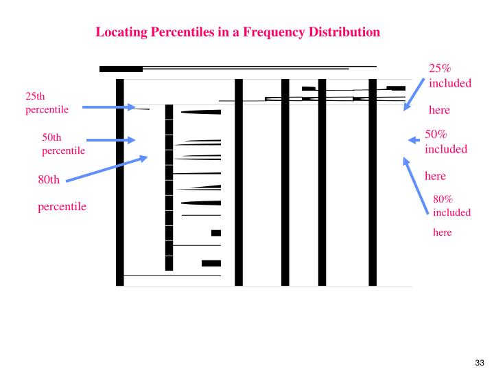 Locating Percentiles in a Frequency Distribution