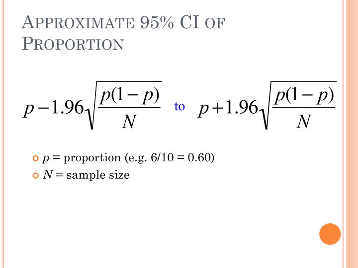 Approximate 95% CI of Proportion