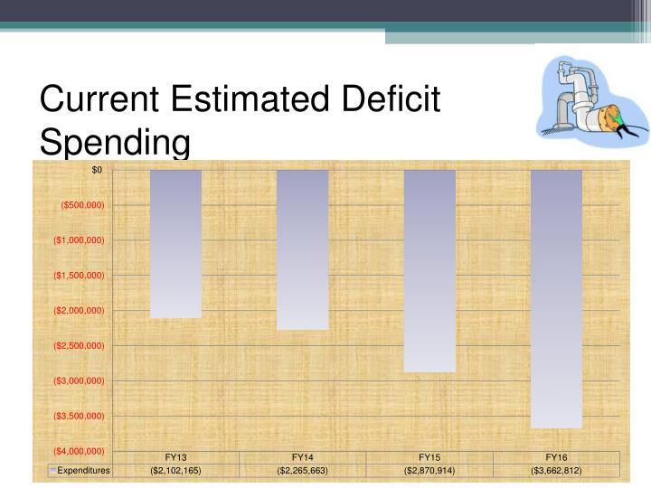 Current Estimated Deficit Spending