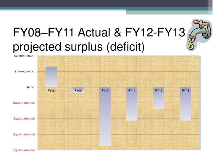 FY08–FY11 Actual & FY12-FY13 projected surplus (deficit)