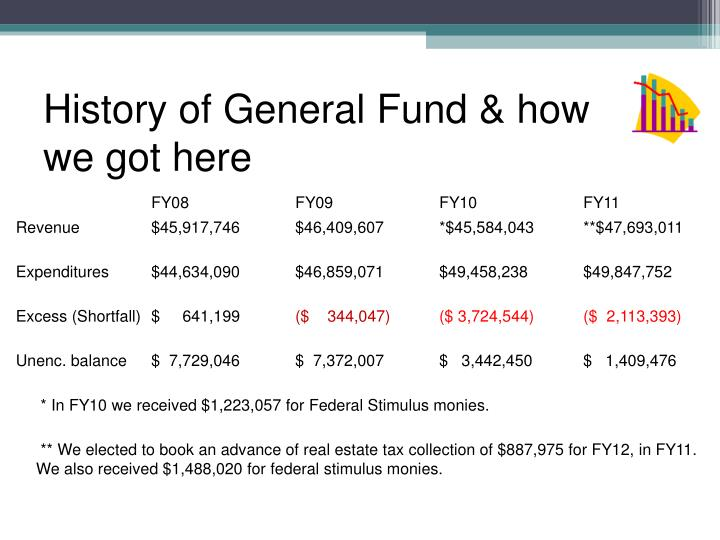 History of general fund how we got here