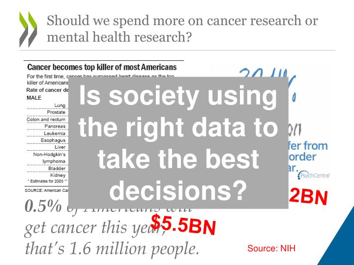 Should we spend more on cancer research or mental health research?