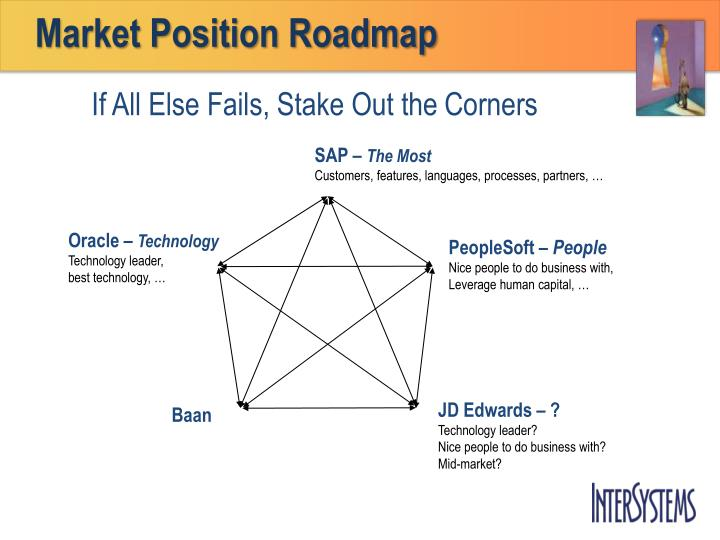 Market Position Roadmap