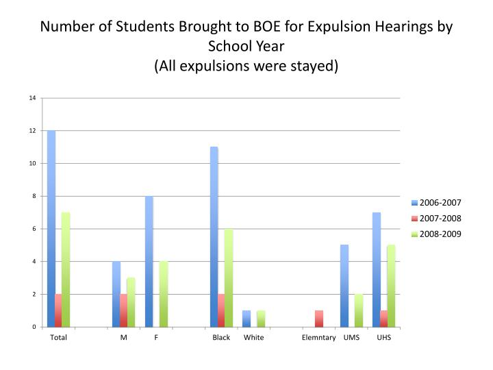 Number of Students Brought to BOE for Expulsion Hearings by School Year