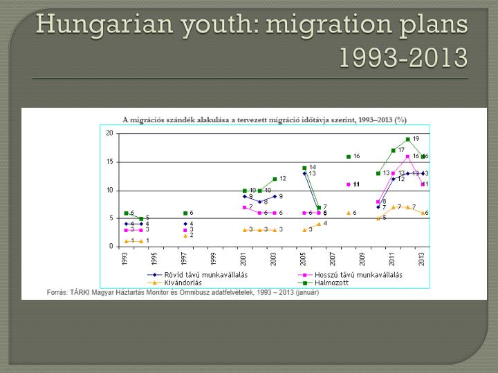 Hungarian youth: migration plans