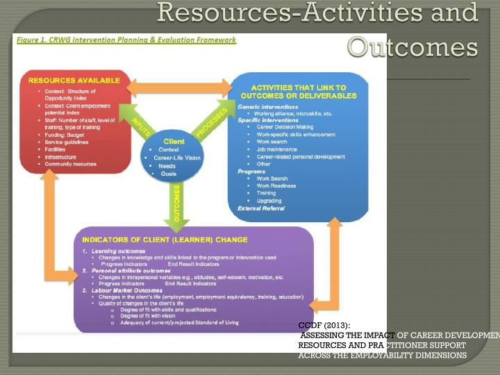 Resources-Activities and Outcomes