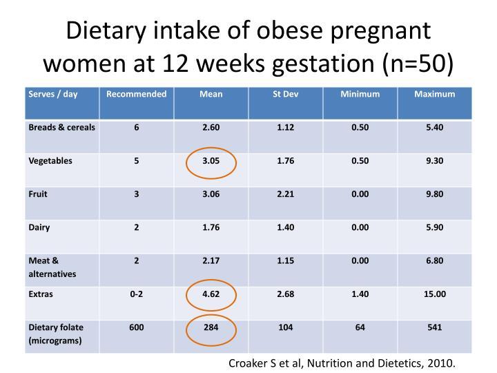 Dietary intake of obese pregnant women at 12 weeks gestation (n=50)