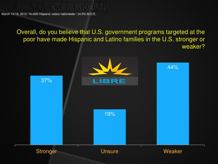 Overall, do you believe that U.S. government programs targeted at the poor have made Hispanic and Latino families in the U.S.