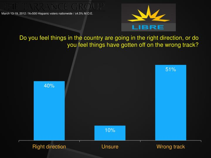 Do you feel things in the country are going in the right direction, or do you feel things have gotte...