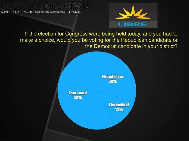 If the election for Congress were being held today, and you had to make a choice, would you be voting for