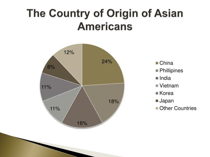 The Country of Origin of Asian Americans