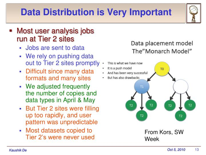 Data Distribution is Very Important